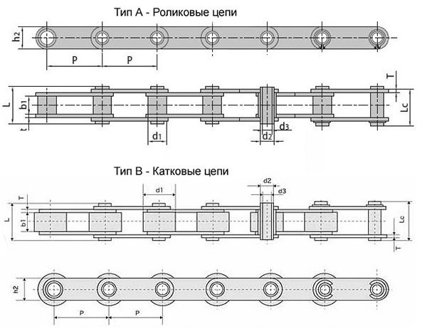 Конвейерные (двухшаговые) цепи с полыми валиками из нержавеющей стали